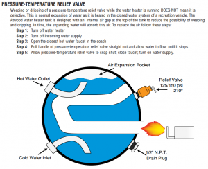 RV Water Heater Troubleshooting - Simple Maintenance Will Save You