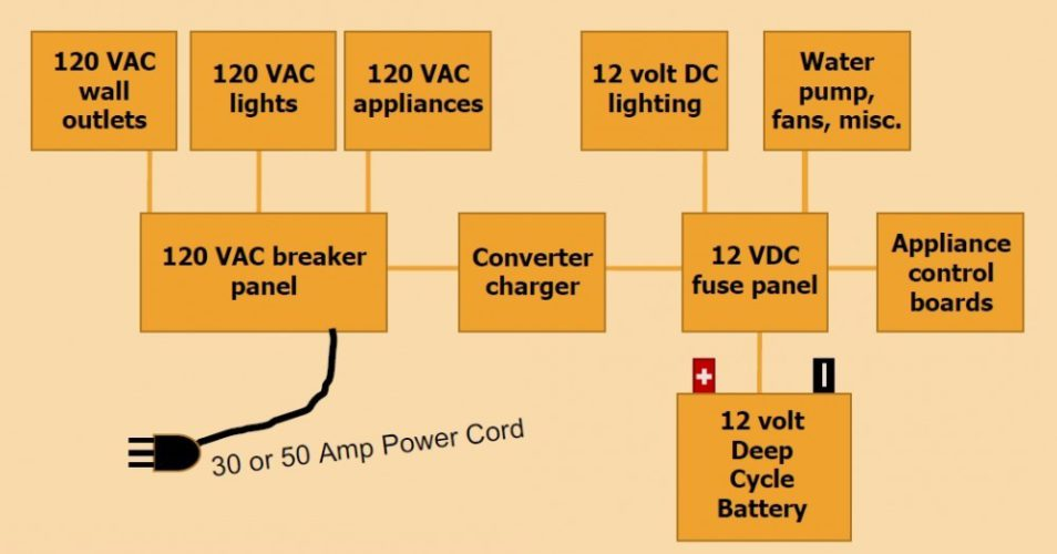 rv battery charger